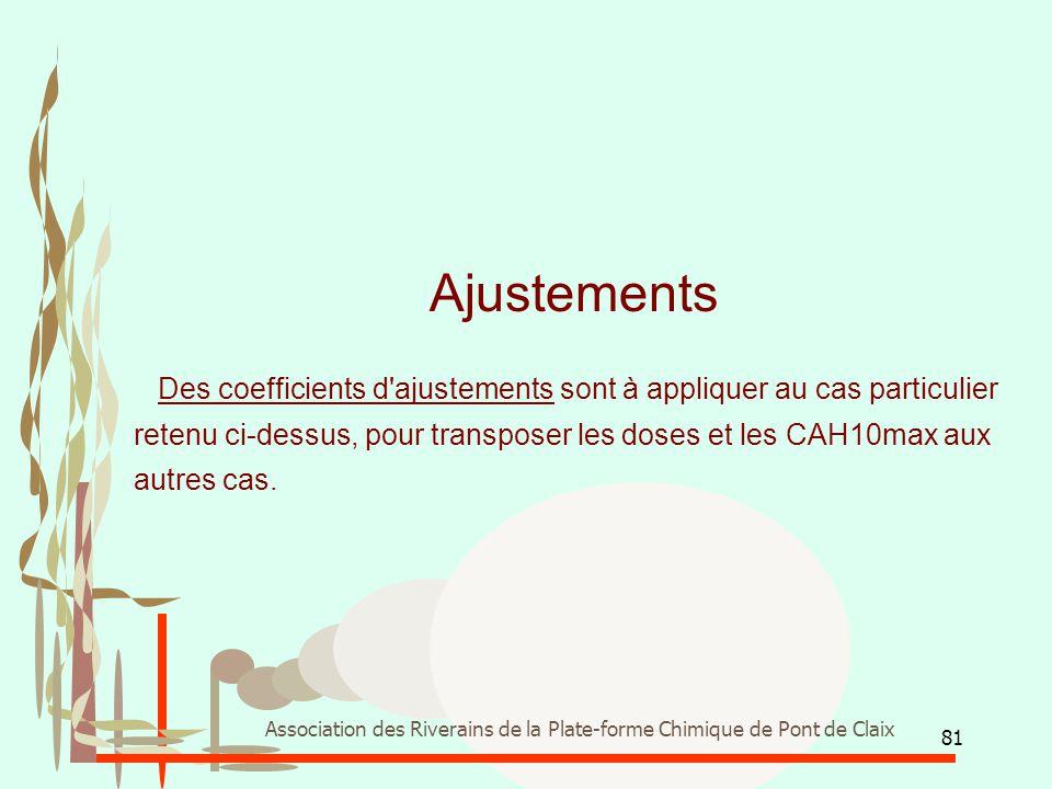 81 Association des Riverains de la Plate-forme Chimique de Pont de Claix Ajustements Des coefficients d'ajustements sont à appliquer au cas particulie