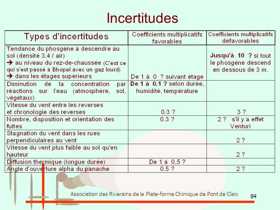84 Association des Riverains de la Plate-forme Chimique de Pont de Claix Incertitudes
