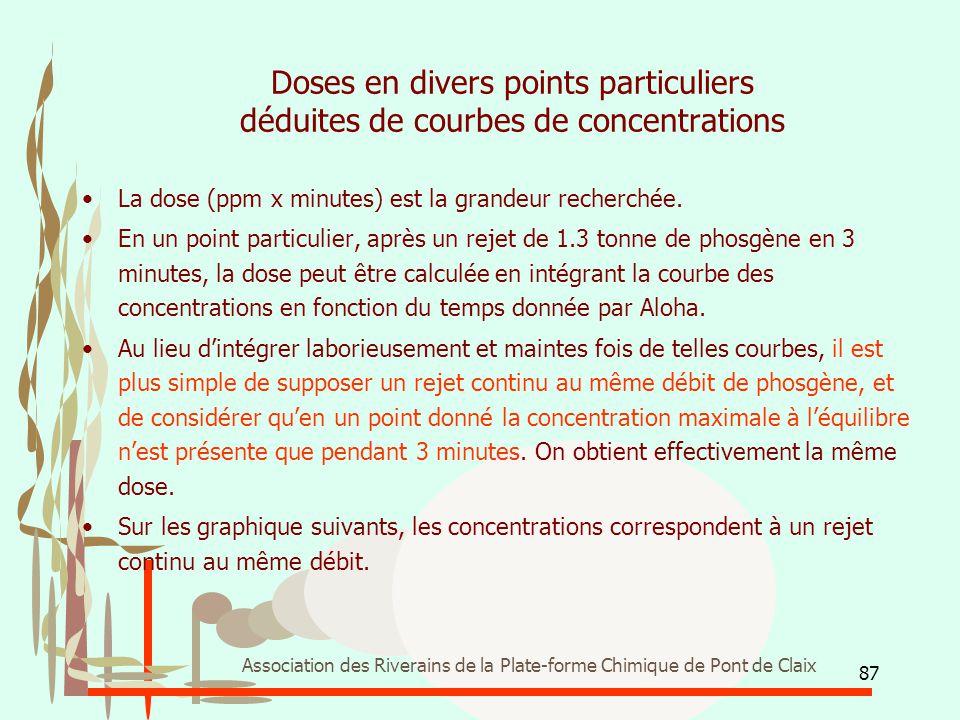 87 Association des Riverains de la Plate-forme Chimique de Pont de Claix Doses en divers points particuliers déduites de courbes de concentrations La