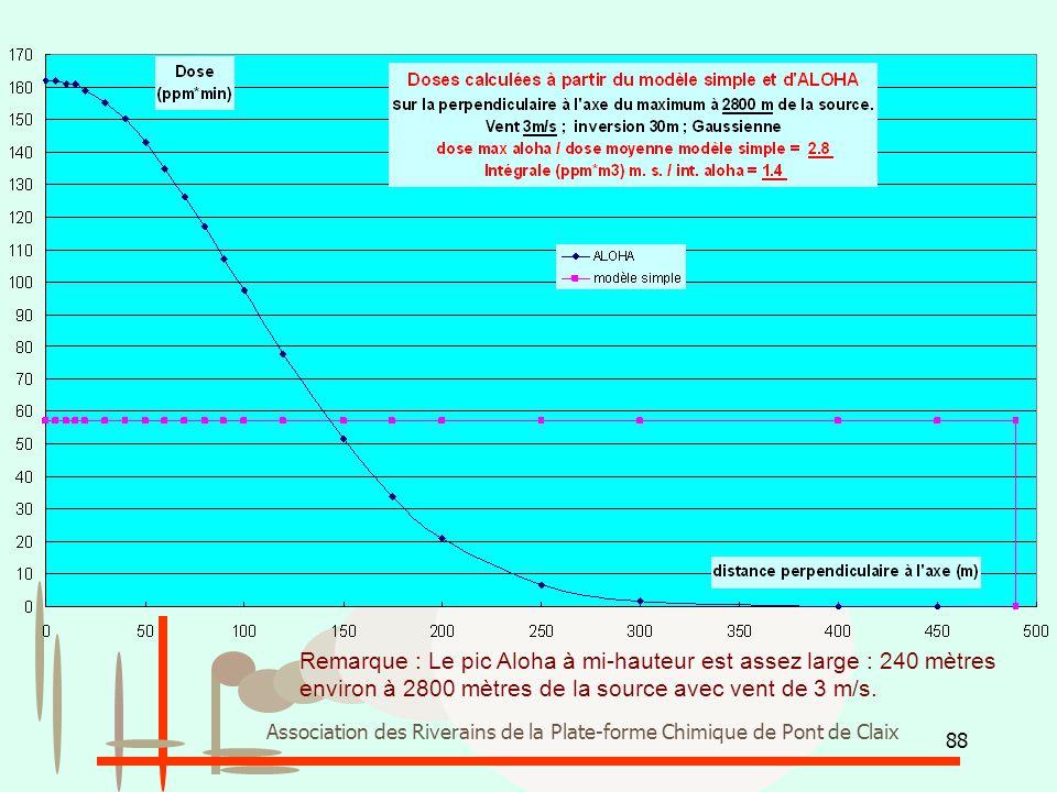 88 Association des Riverains de la Plate-forme Chimique de Pont de Claix Remarque : Le pic Aloha à mi-hauteur est assez large : 240 mètres environ à 2