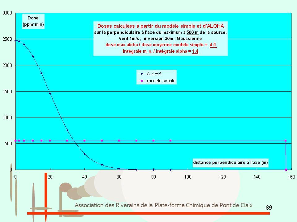 89 Association des Riverains de la Plate-forme Chimique de Pont de Claix