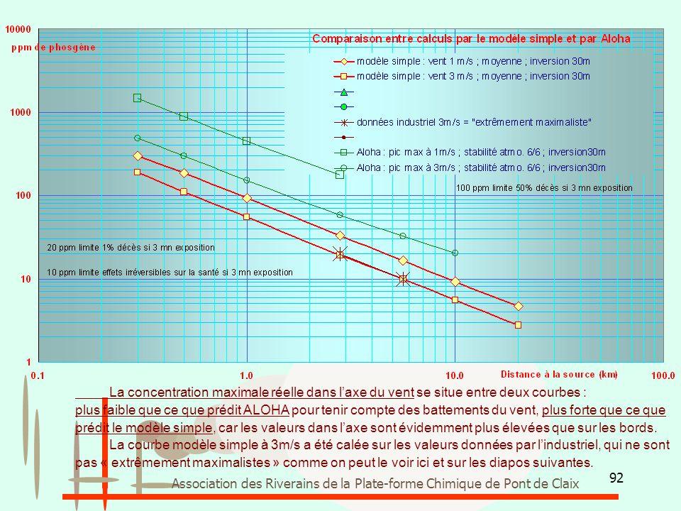 92 Association des Riverains de la Plate-forme Chimique de Pont de Claix La concentration maximale réelle dans l'axe du vent se situe entre deux courb
