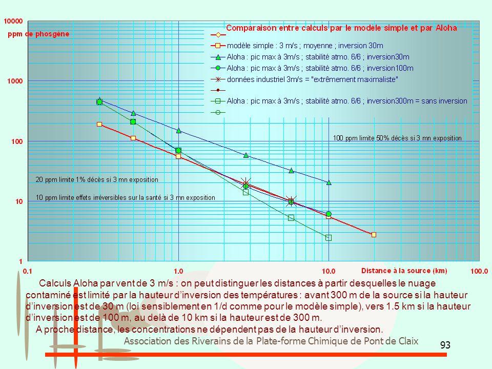 93 Association des Riverains de la Plate-forme Chimique de Pont de Claix Calculs Aloha par vent de 3 m/s : on peut distinguer les distances à partir d