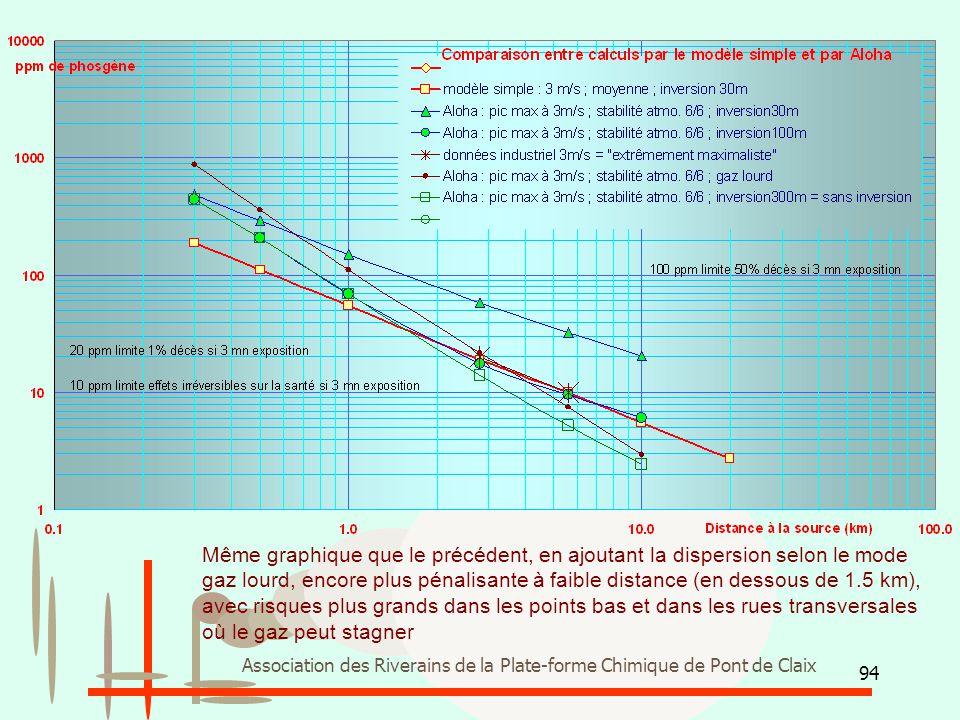 94 Association des Riverains de la Plate-forme Chimique de Pont de Claix Même graphique que le précédent, en ajoutant la dispersion selon le mode gaz