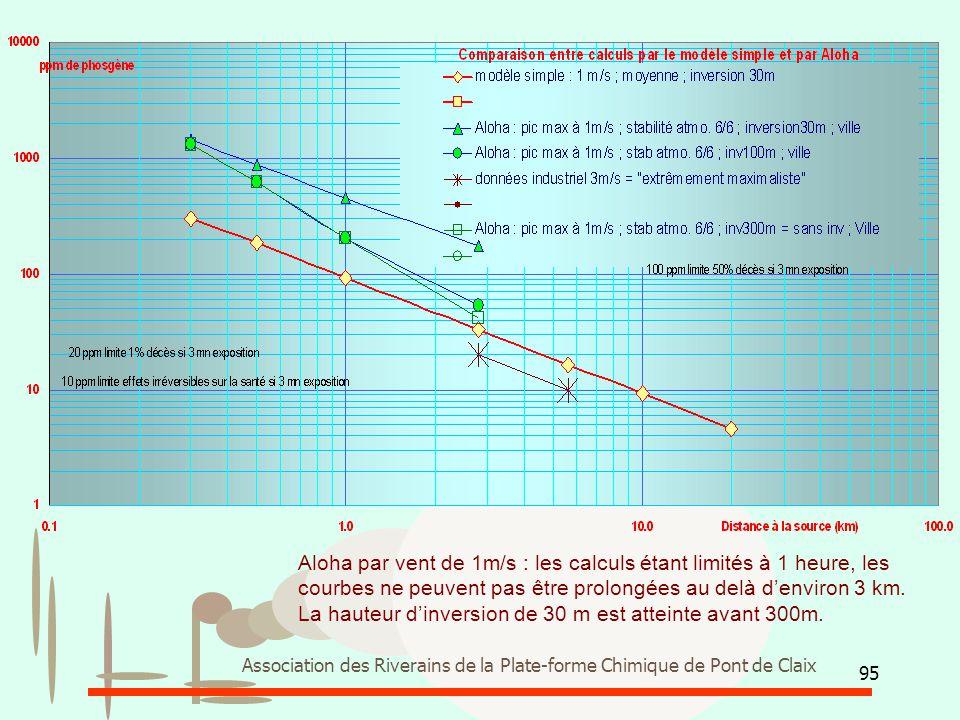 95 Association des Riverains de la Plate-forme Chimique de Pont de Claix Aloha par vent de 1m/s : les calculs étant limités à 1 heure, les courbes ne