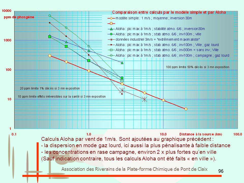 96 Association des Riverains de la Plate-forme Chimique de Pont de Claix Calculs Aloha par vent de 1m/s. Sont ajoutées au graphique précédent : - la d