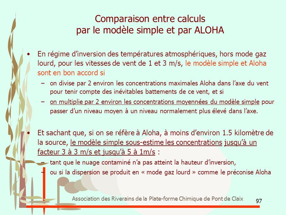 97 Association des Riverains de la Plate-forme Chimique de Pont de Claix Comparaison entre calculs par le modèle simple et par ALOHA En régime d'inver