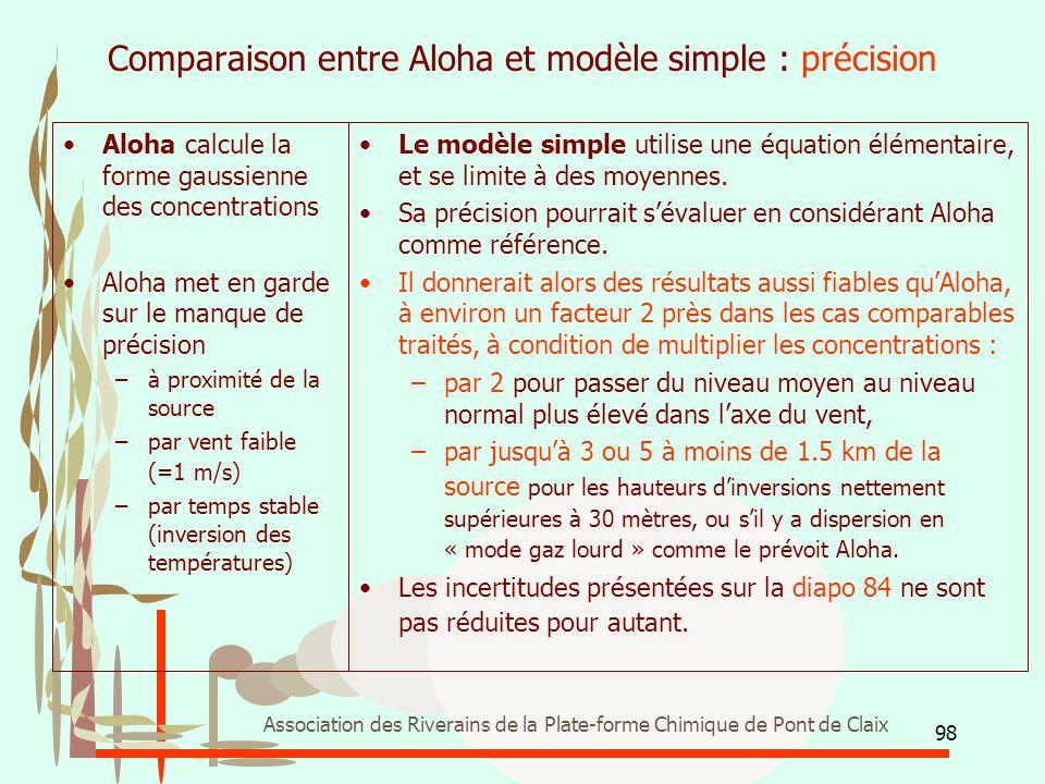 98 Association des Riverains de la Plate-forme Chimique de Pont de Claix Comparaison entre Aloha et modèle simple : précision Aloha calcule la forme g