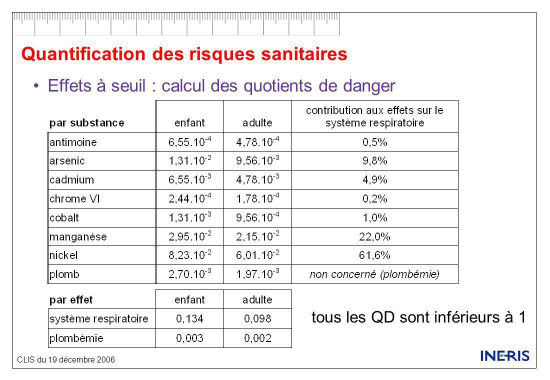 CLIS du 19 décembre 2006 Quantification des risques sanitaires Effets à seuil : calcul des quotients de danger tous les QD sont inférieurs à 1