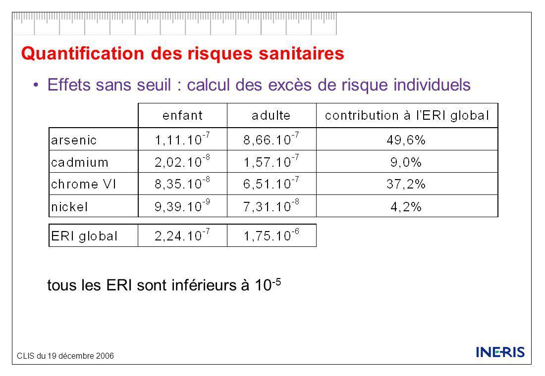 CLIS du 19 décembre 2006 Quantification des risques sanitaires Effets sans seuil : calcul des excès de risque individuels tous les ERI sont inférieurs à 10 -5