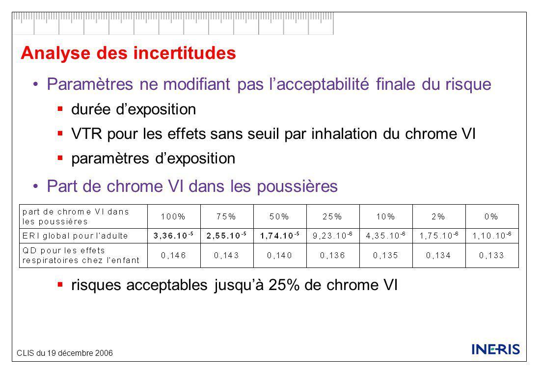 CLIS du 19 décembre 2006 Analyse des incertitudes Paramètres ne modifiant pas l'acceptabilité finale du risque  durée d'exposition  VTR pour les effets sans seuil par inhalation du chrome VI  paramètres d'exposition Part de chrome VI dans les poussières  risques acceptables jusqu'à 25% de chrome VI
