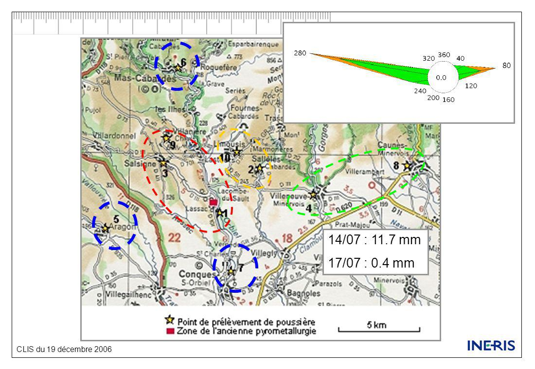 CLIS du 19 décembre 2006 Résultats Blanc de filtre : 0.3 ng/m 3 (2.3 pour Cr)