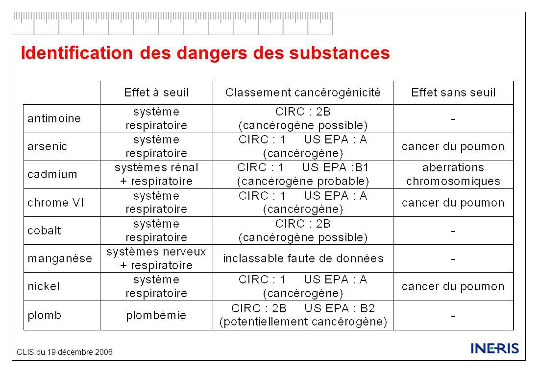 CLIS du 19 décembre 2006 Identification des dangers des substances