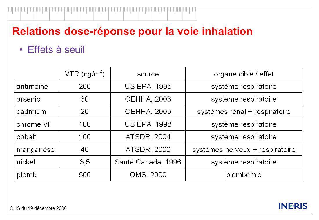 CLIS du 19 décembre 2006 Relations dose-réponse pour la voie inhalation Effets sans seuil nc : non concerné (pas d'effet sans seuil par inhalation)