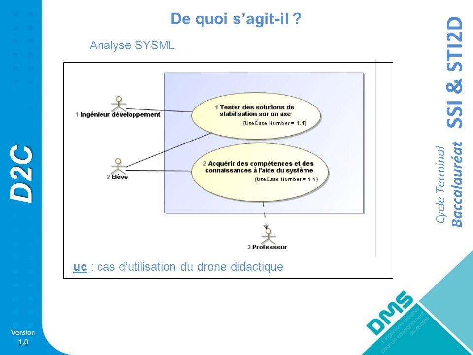 SSI & STI2D Version 1,0 Version 1,0 D2C Cycle Terminal Baccalauréat Couvertures pédagogique Activité 2 Acquérir la vitesse des hélices du Drone didactique Contrôlé D2C.