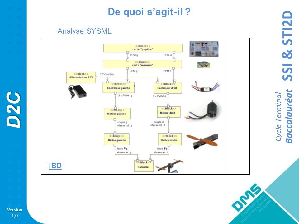SSI & STI2D Version 1,0 Version 1,0 D2C Cycle Terminal Baccalauréat Couvertures pédagogique Activité 3 Exploiter la centrale inertielle du Drone didactique Contrôlé D2C.