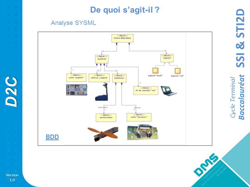 SSI & STI2D Version 1,0 Version 1,0 D2C Cycle Terminal Baccalauréat Composition du SAE Matériel Le système à Enseigner est complet, prêt à l'enseignement et intègre, un système à deus rotor à 1 degrè-s de liberté, une ArduinoBox, un jeu de câbles, un anémomètre, une alimentation secteur, des logiciels d'analyse et programmation, description SysML, modélisation Labview, Matlab, Scilab....