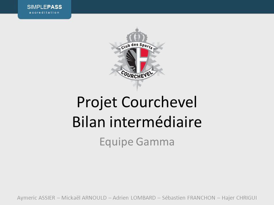 Projet Courchevel Bilan intermédiaire Equipe Gamma Aymeric ASSIER – Mickaël ARNOULD – Adrien LOMBARD – Sébastien FRANCHON – Hajer CHRIGUI