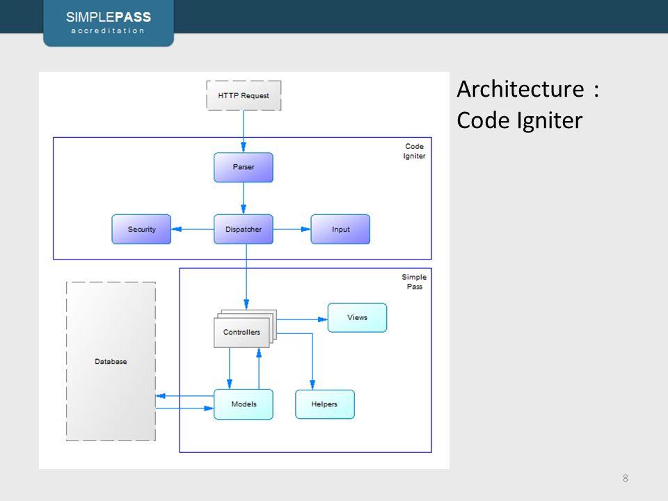 8 Architecture : Code Igniter
