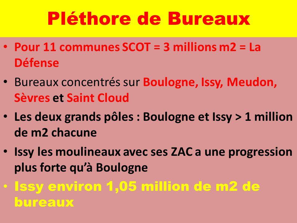Pléthore de Bureaux Pour 11 communes SCOT = 3 millions m2 = La Défense Bureaux concentrés sur Boulogne, Issy, Meudon, Sèvres et Saint Cloud Les deux g