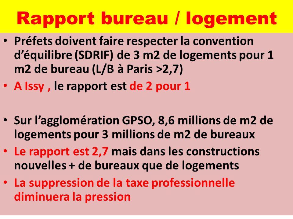 Rapport bureau / logement Préfets doivent faire respecter la convention d'équilibre (SDRIF) de 3 m2 de logements pour 1 m2 de bureau (L/B à Paris >2,7