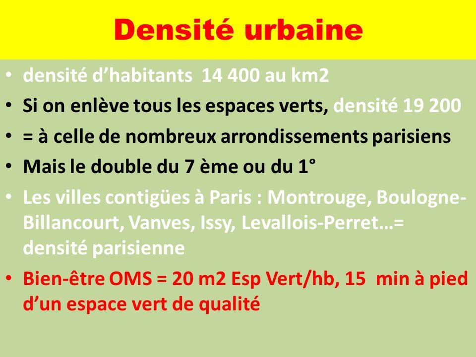 Densité urbaine densité d'habitants 14 400 au km2 Si on enlève tous les espaces verts, densité 19 200 = à celle de nombreux arrondissements parisiens