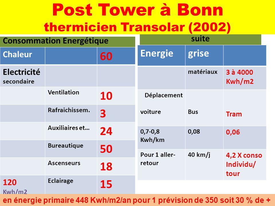 Post Tower à Bonn thermicien Transolar (2002) Consommation Energétique Chaleur 60 Electricité secondaire Ventilation 10 Rafraichissem. 3 Auxiliaires e