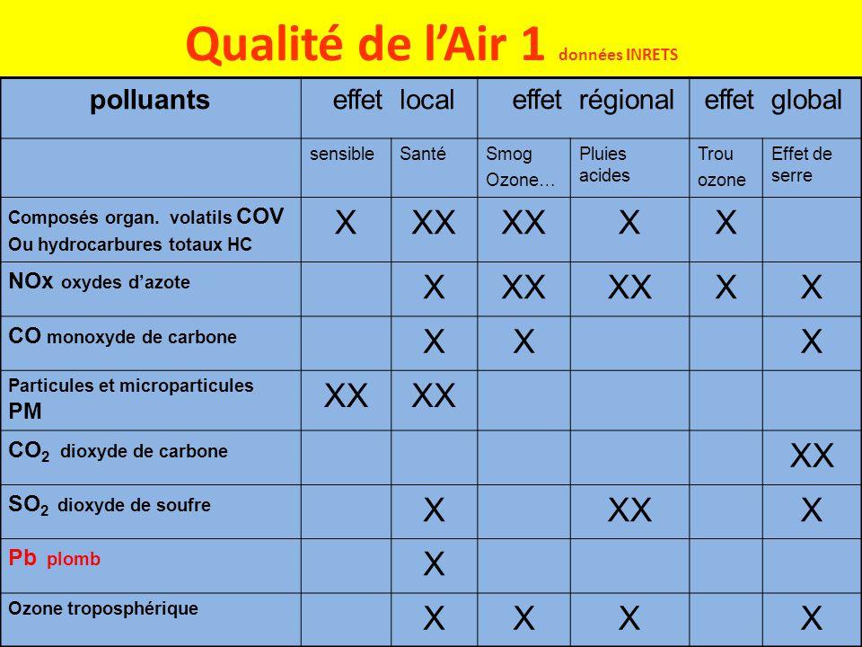 Qualité de l'Air 1 données INRETS polluants effetlocal effetrégionaleffetglobal sensibleSantéSmog Ozone… Pluies acides Trou ozone Effet de serre Compo