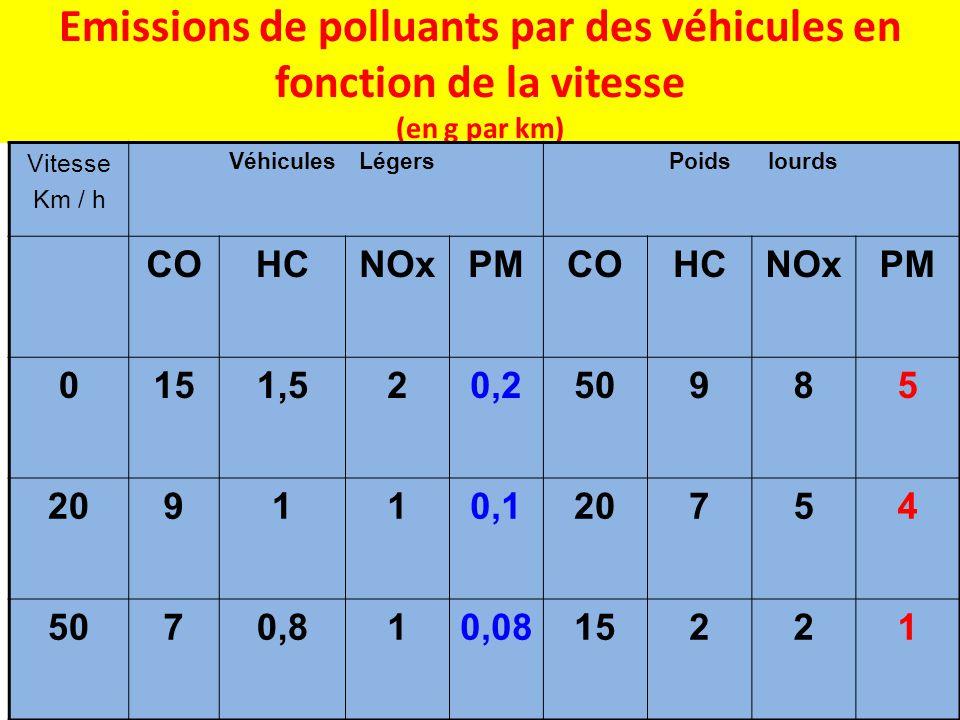 Emissions de polluants par des véhicules en fonction de la vitesse (en g par km) Vitesse Km / h VéhiculesLégersPoidslourds COHCNOxPMCOHCNOxPM 0151,520