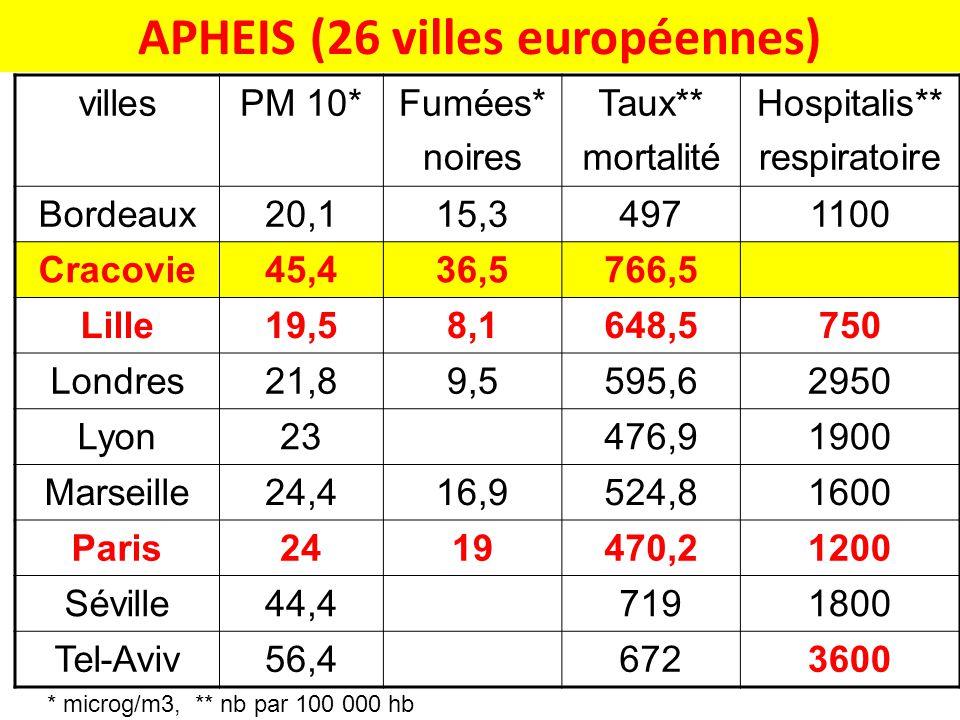 APHEIS (26 villes européennes) villesPM 10*Fumées* noires Taux** mortalité Hospitalis** respiratoire Bordeaux20,115,34971100 Cracovie45,436,5766,5 Lil