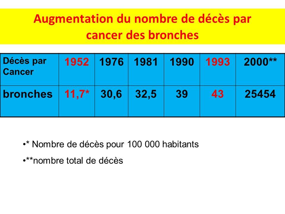 Augmentation du nombre de décès par cancer des bronches Décès par Cancer 195219761981199019932000** bronches11,7*30,632,5394325454 * Nombre de décès p