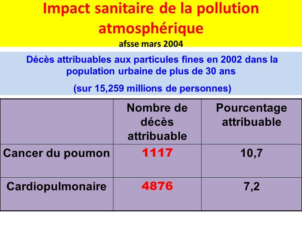 Impact sanitaire de la pollution atmosphérique afsse mars 2004 Nombre de décès attribuable Pourcentage attribuable Cancer du poumon 1117 10,7 Cardiopu