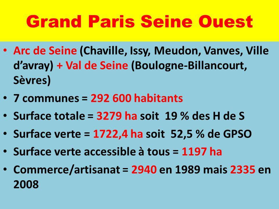Grand Paris Seine Ouest VillesSuperfPopulatDensité Hb/km2 Densité sur bâti Esp Vert M2/hb Esp vert accessib Artis/co m 1989 Artis/co m 2008 Boulogne616109400177602501416,37,113611052 Chaville35517830502215220133,456,4186135 Issy42360927144031920417,47,3551438 Meudon99044200446413131147,863,6382297 Sèvres38722000568513220100,339,2165131 Vanves15527000174192354014,96,5234226 Ville d'avr35311230318116744254,6106,26156 Total327929258729402335 moyenne9705,11801097,840,9