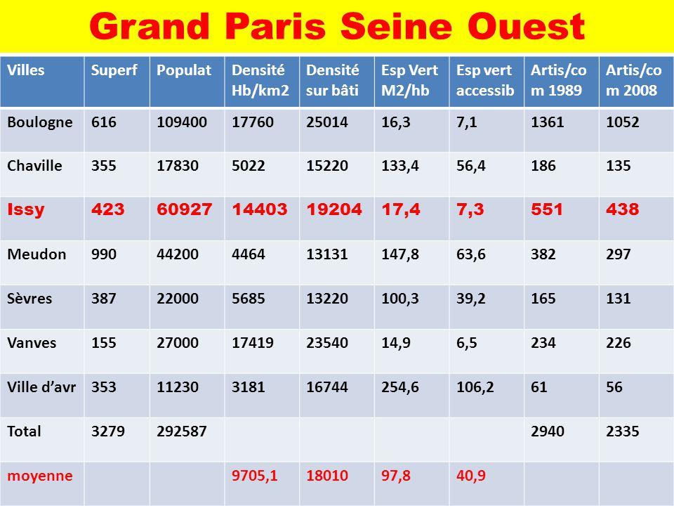 Grand Paris Seine Ouest VillesSuperfPopulatDensité Hb/km2 Densité sur bâti Esp Vert M2/hb Esp vert accessib Artis/co m 1989 Artis/co m 2008 Boulogne61