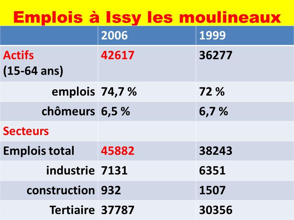 Emplois à Issy les moulineaux 20061999 Actifs (15-64 ans) 4261736277 emplois74,7 %72 % chômeurs6,5 %6,7 % Secteurs Emplois total4588238243 industrie71