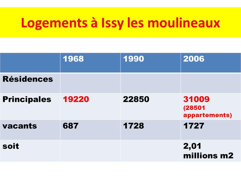 Logements à Issy les moulineaux 196819902006 Résidences Principales192202285031009 (28501 appartements) vacants68717281727 soit2,01 millions m2