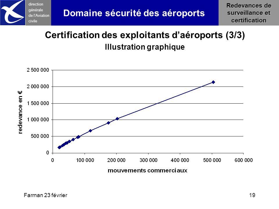 Farman 23 février19 direction générale de l 'Aviation civile Redevances de surveillance et certification Domaine sécurité des aéroports Certification