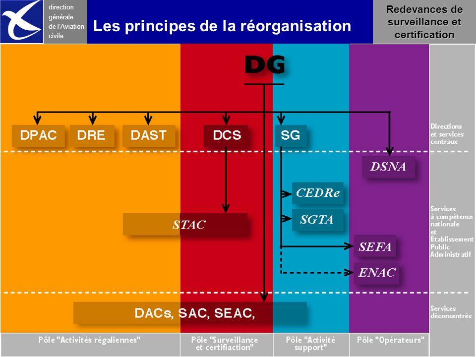 Farman 23 février6 direction générale de l 'Aviation civile Les principes de la réorganisation Redevances de surveillance et certification