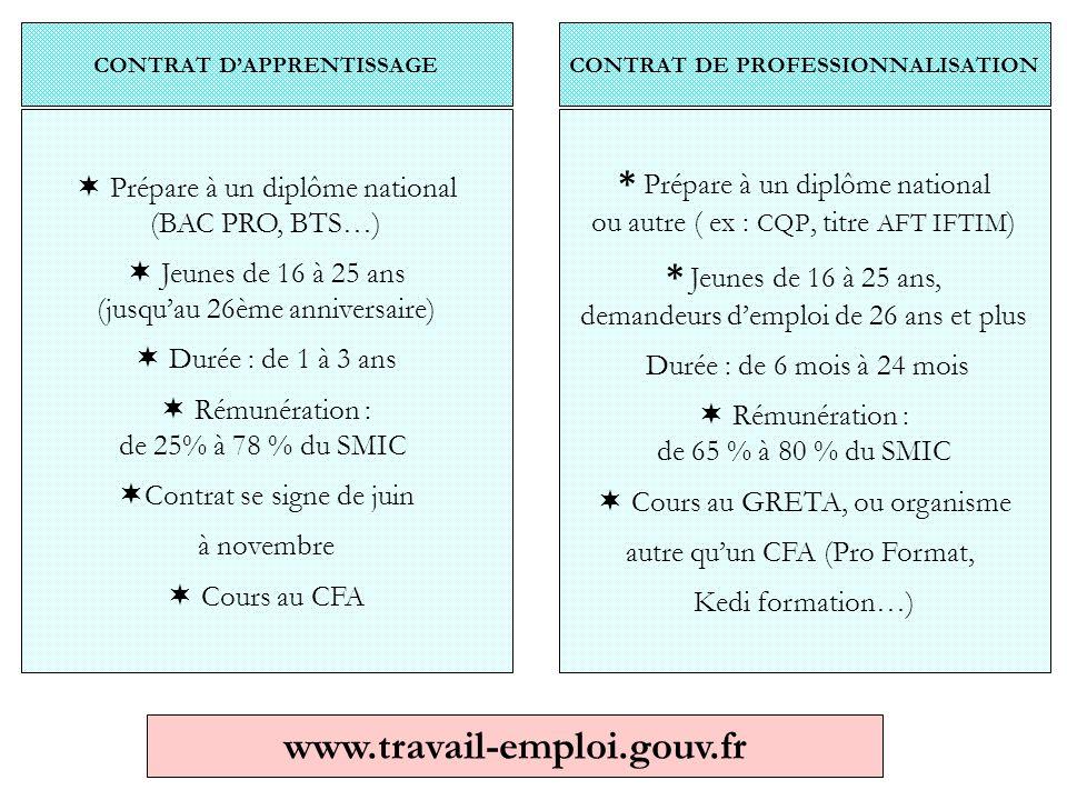 CONTRAT D'APPRENTISSAGE * Prépare à un diplôme national ou autre ( ex : CQP, titre AFT IFTIM ) * Jeunes de 16 à 25 ans, demandeurs d'emploi de 26 ans et plus Durée : de 6 mois à 24 mois  Rémunération : de 65 % à 80 % du SMIC  Cours au GRETA, ou organisme autre qu'un CFA (Pro Format, Kedi formation…) CONTRAT DE PROFESSIONNALISATION  Prépare à un diplôme national (BAC PRO, BTS…)  Jeunes de 16 à 25 ans (jusqu'au 26ème anniversaire)  Durée : de 1 à 3 ans  Rémunération : de 25% à 78 % du SMIC  Contrat se signe de juin à novembre  Cours au CFA www.travail-emploi.gouv.fr