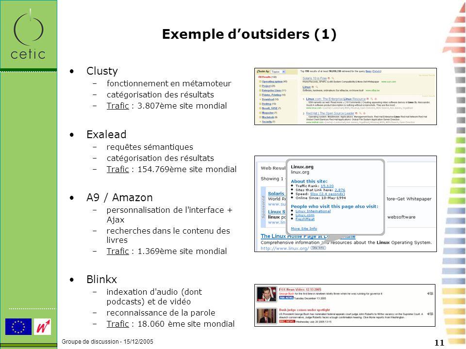Groupe de discussion - 15/12/2005 11 Exemple d'outsiders (1) Clusty –fonctionnement en métamoteur –catégorisation des résultats –Trafic : 3.807ème site mondial Exalead –requêtes sémantiques –catégorisation des résultats –Trafic : 154.769ème site mondial A9 / Amazon –personnalisation de l interface + Ajax –recherches dans le contenu des livres –Trafic : 1.369ème site mondial Blinkx –indexation d audio (dont podcasts) et de vidéo –reconnaissance de la parole –Trafic : 18.060 ème site mondial