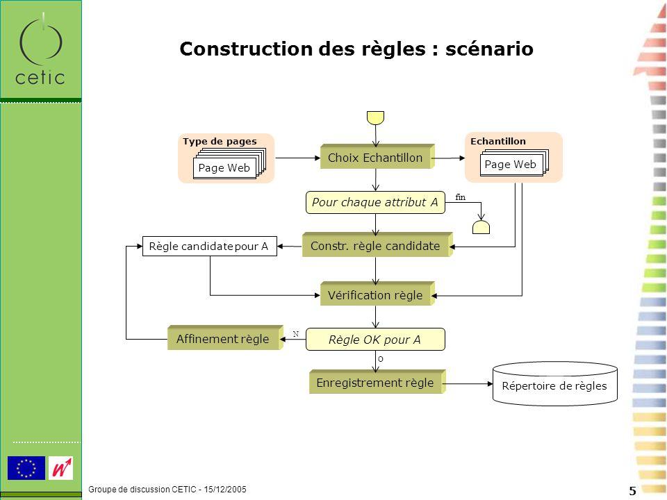 Groupe de discussion CETIC - 15/12/2005 5 Construction des règles : scénario Type de pages Web page Page Web Echantillon Web page Page Web Choix Echantillon Constr.