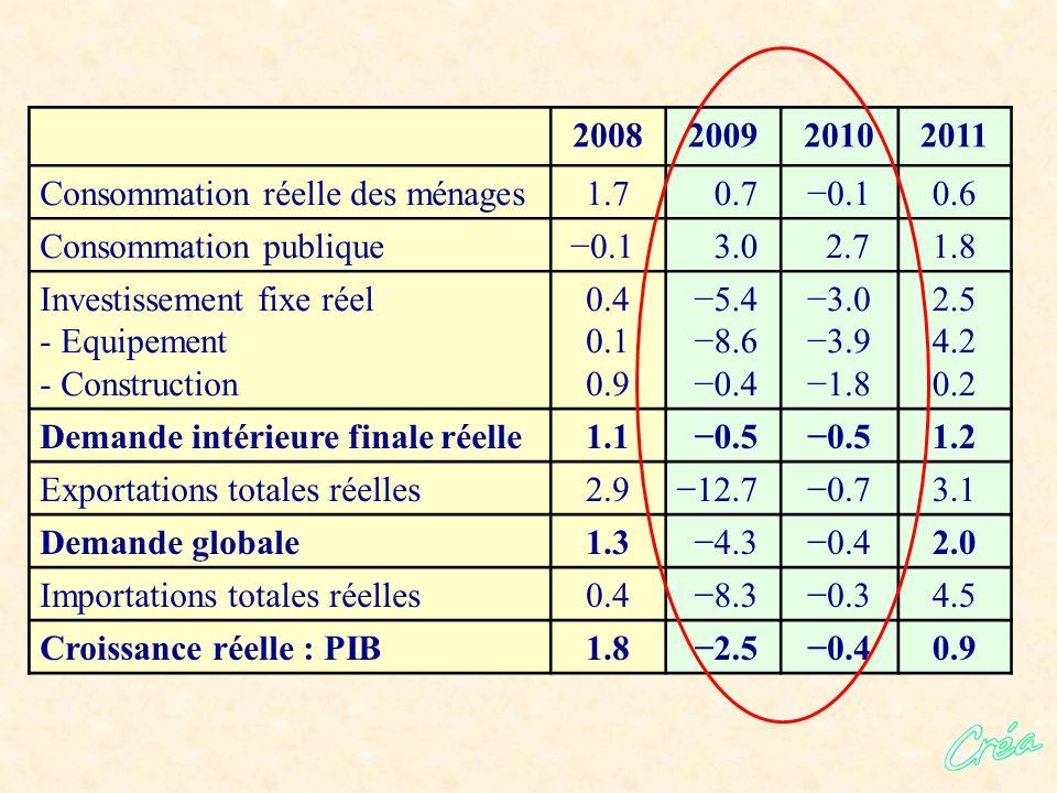2008200920102011 Consommation réelle des ménages1.7 0.7−0.10.6 Consommation publique −0.1 3.0 2.71.8 Investissement fixe réel - Equipement - Construction 0.4 0.1 0.9 −5.4 −8.6 −0.4 −3.0 −3.9 −1.8 2.5 4.2 0.2 Demande intérieure finale réelle1.1 −0.5 1.2 Exportations totales réelles2.9−12.7−0.73.1 Demande globale1.3 −4.3−0.42.0 Importations totales réelles0.4 −8.3−0.34.5 Croissance réelle : PIB1.8 −2.5−0.40.9
