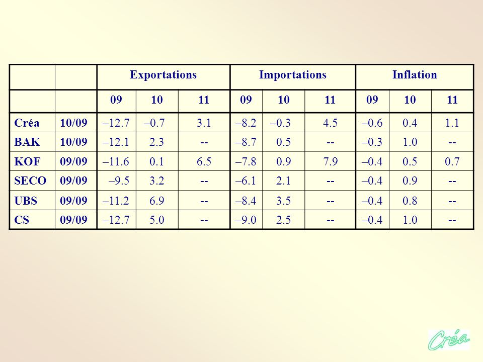 ExportationsImportationsInflation 091011091011091011 Créa10/09–12.7 –0.73.1–8.2 –0.34.5–0.60.41.1 BAK10/09–12.12.3--–8.70.5--–0.31.0-- KOF09/09–11.60.16.5–7.80.97.9–0.40.50.7 SECO09/09 –9.53.2--–6.12.1--–0.40.9-- UBS09/09–11.26.9--–8.43.5--–0.40.8-- CS09/09–12.75.0--–9.02.5--–0.41.0--