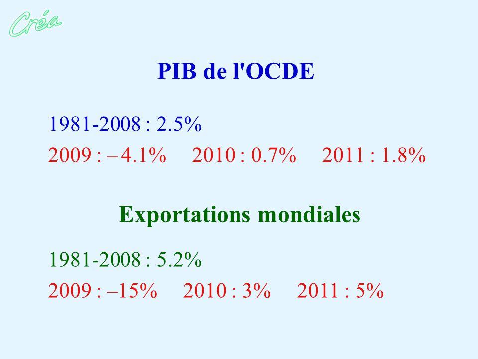 PIB de l OCDE 1981-2008 : 2.5% 2009 : – 4.1% 2010 : 0.7% 2011 : 1.8% Exportations mondiales 1981-2008 : 5.2% 2009 : –15% 2010 : 3% 2011 : 5%