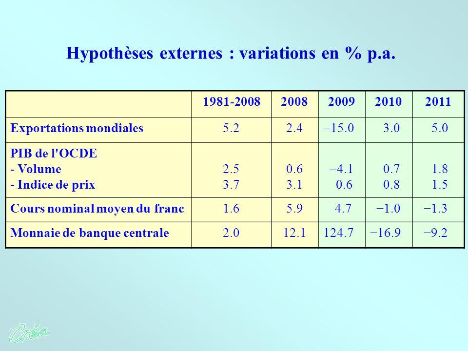 1981-20082008200920102011 Exportations mondiales5.22.4  15.0 3.0 5.0 PIB de l OCDE - Volume - Indice de prix 2.5 3.7 0.6 3.1  4.1 0.6 0.7 0.8 1.8 1.5 Cours nominal moyen du franc1.65.9 4.7 −1.0 −1.3 Monnaie de banque centrale2.012.1124.7−16.9 −9.2 Hypothèses externes : variations en % p.a.