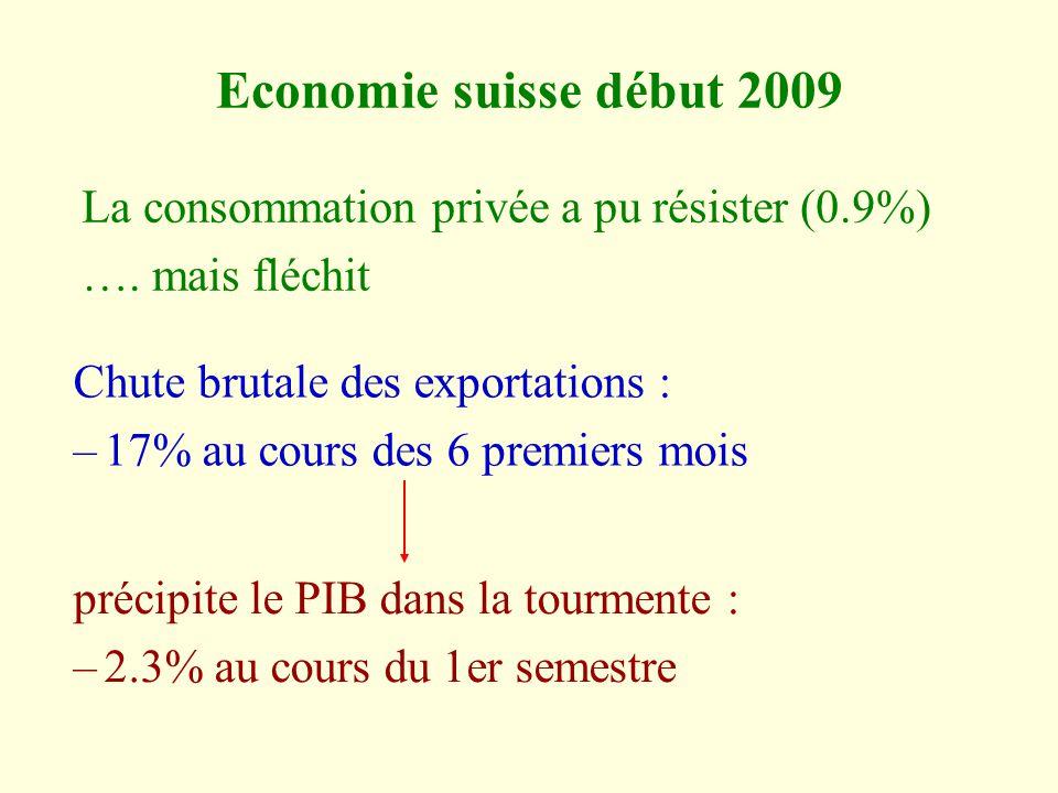 Economie suisse début 2009 La consommation privée a pu résister (0.9%) ….