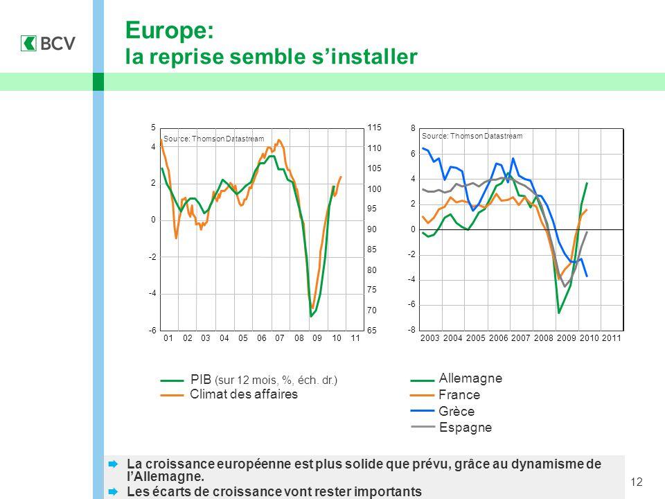 12 Europe: la reprise semble s'installer  La croissance européenne est plus solide que prévu, grâce au dynamisme de l'Allemagne.