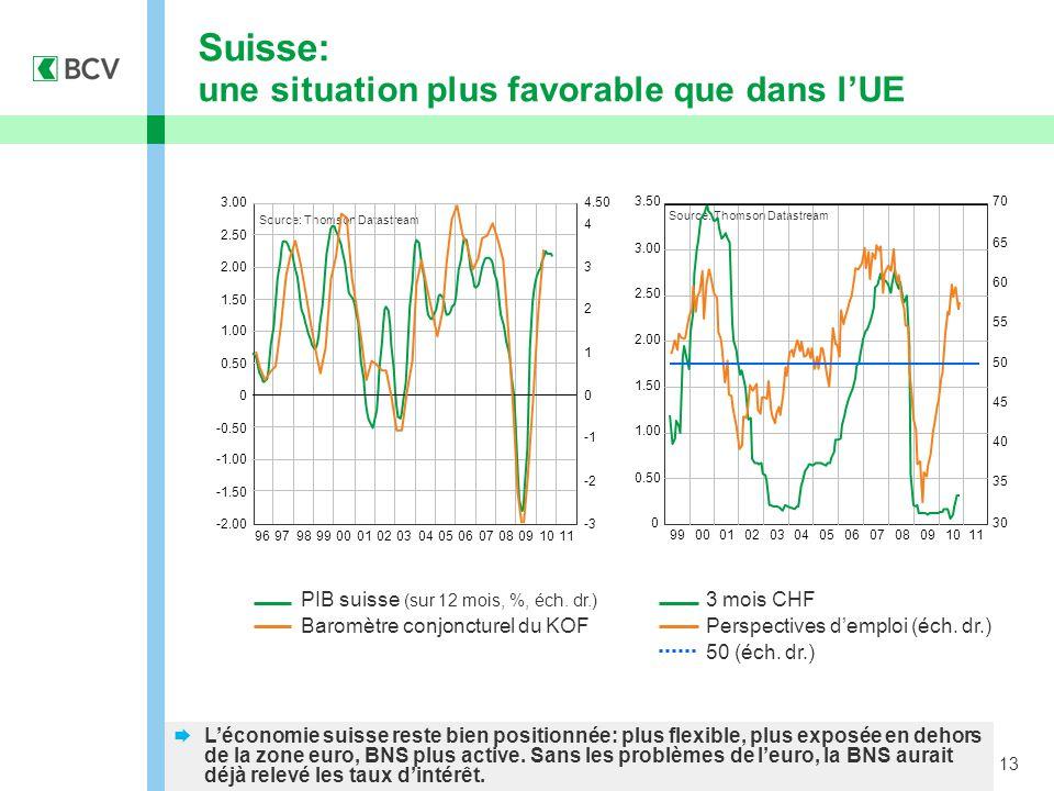 13 Suisse: une situation plus favorable que dans l'UE  L'économie suisse reste bien positionnée: plus flexible, plus exposée en dehors de la zone euro, BNS plus active.