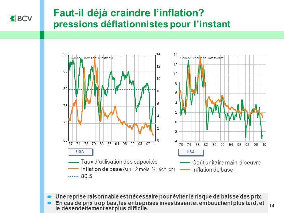 14  Une reprise raisonnable est nécessaire pour éviter le risque de baisse des prix.
