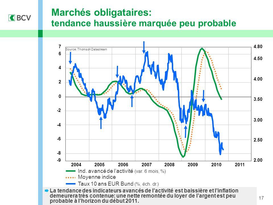 17 Marchés obligataires: tendance haussière marquée peu probable  La tendance des indicateurs avancés de l'activité est baissière et l'inflation demeurera très contenue: une nette remontée du loyer de l'argent est peu probable à l'horizon du début 2011.